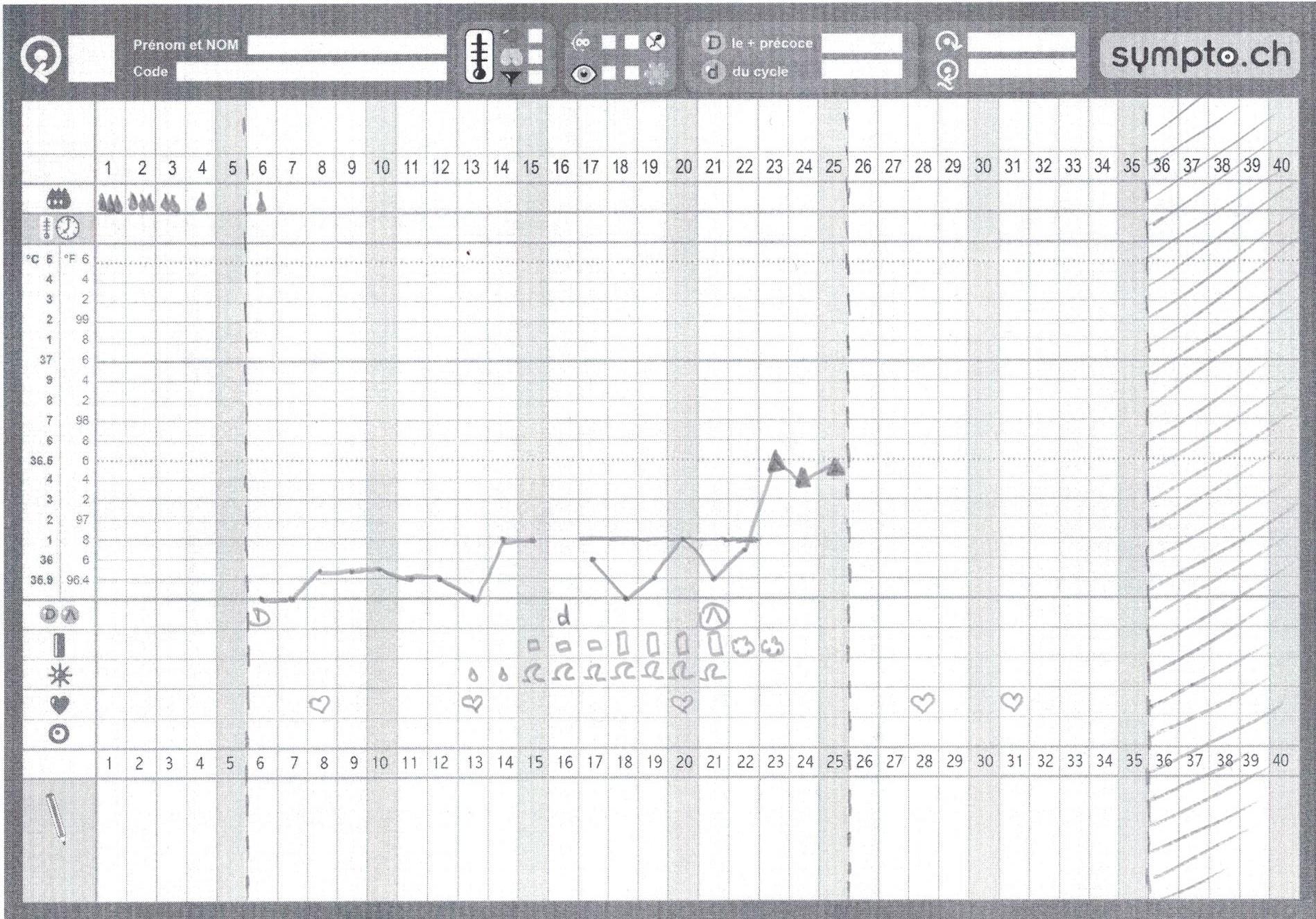 Voici à quoi ressemble une montée tardive de température en symptothermie.